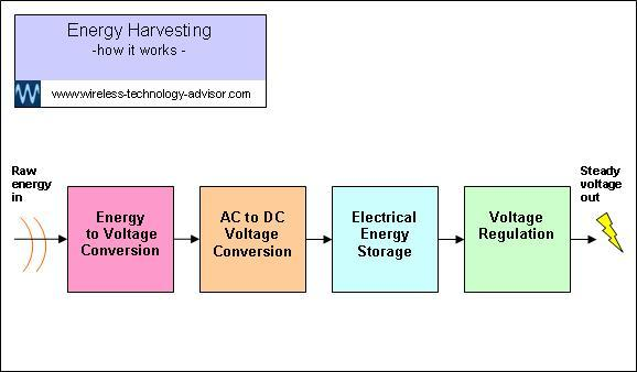 Diagram showing how energy harvesting  works