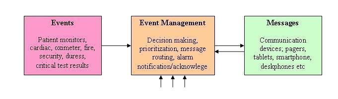 Hospital Notification System Diagam
