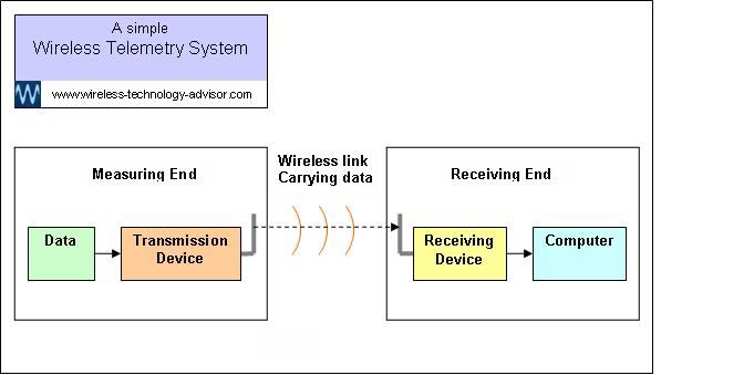 Simple Wireless Telemetry System Diagram