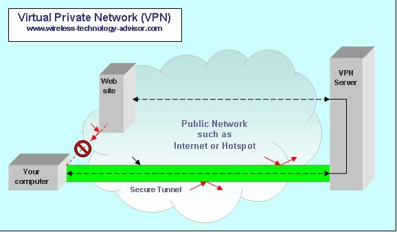 diagram what is vpn