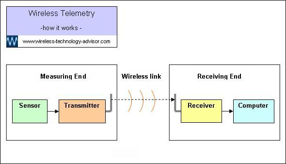 Simple wireless telemetry