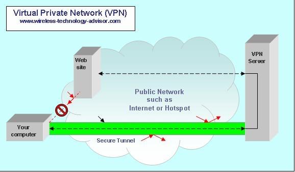 diagram what is vpn